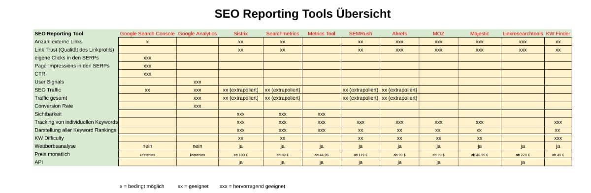 SEO Reporting Tools Übersicht