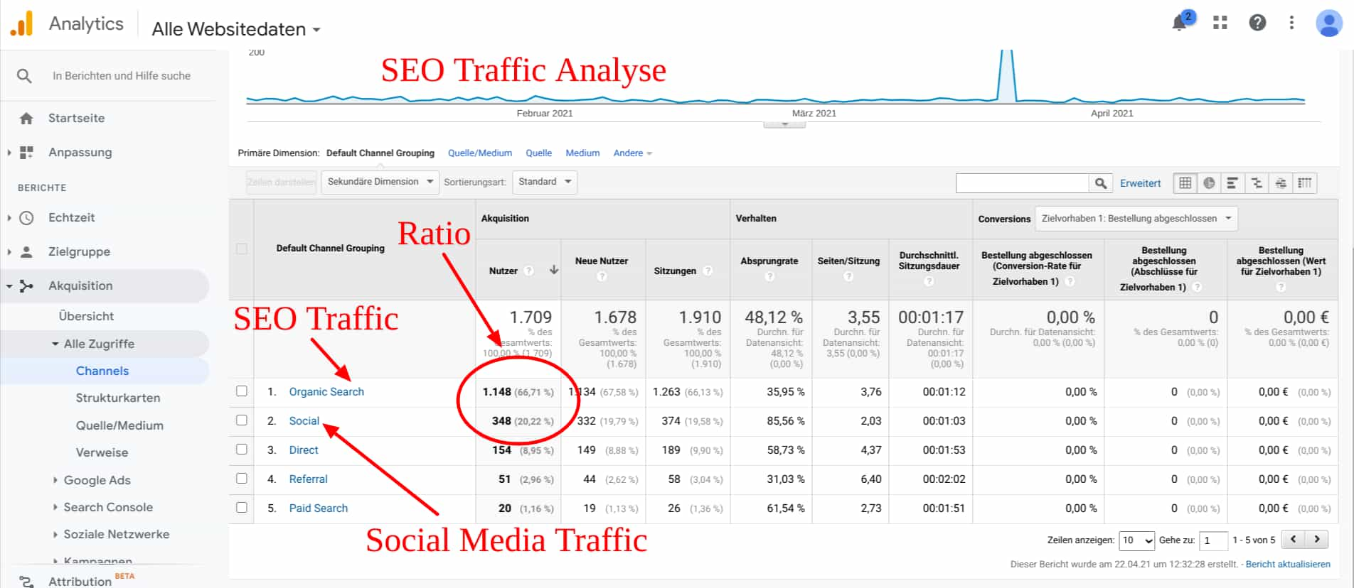 SEO Traffic Analyse in Google Analytics